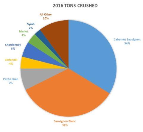 Circle diagram of 2016 tone crushed by varietal